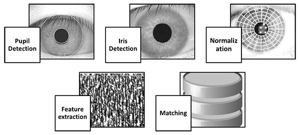 Steps Involved in Iris Recognition