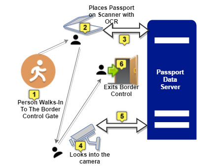 Biometric Passports or ePassports for border control