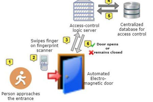Fingerprint-based Biometric Access Control System