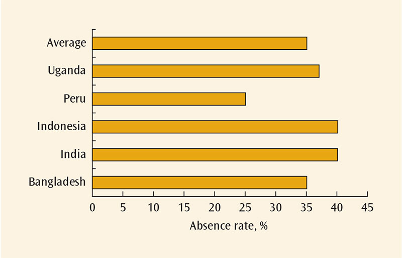 Absenteeism among Primary Health Care Workers