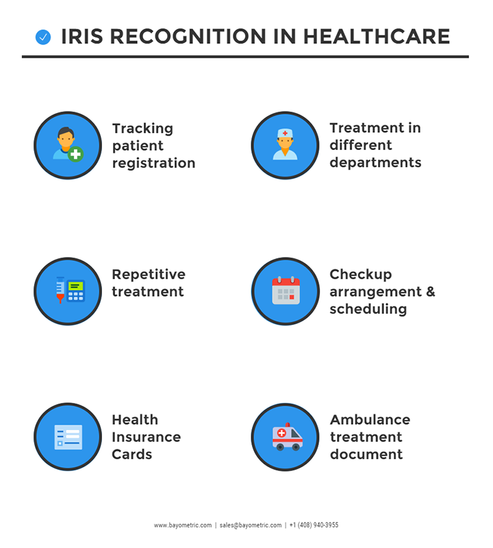 Iris Recognition in Healthcare