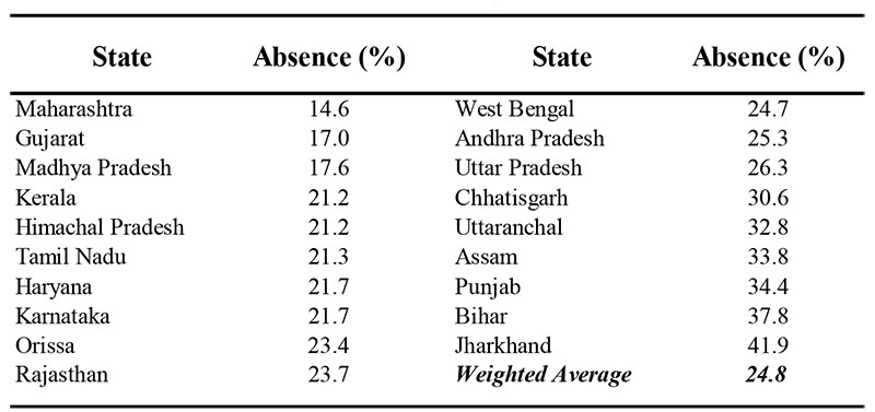 Teacher Absence in Public Schools by State