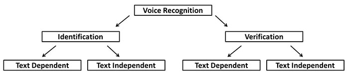 Text Dependent and Text Independent Recognition