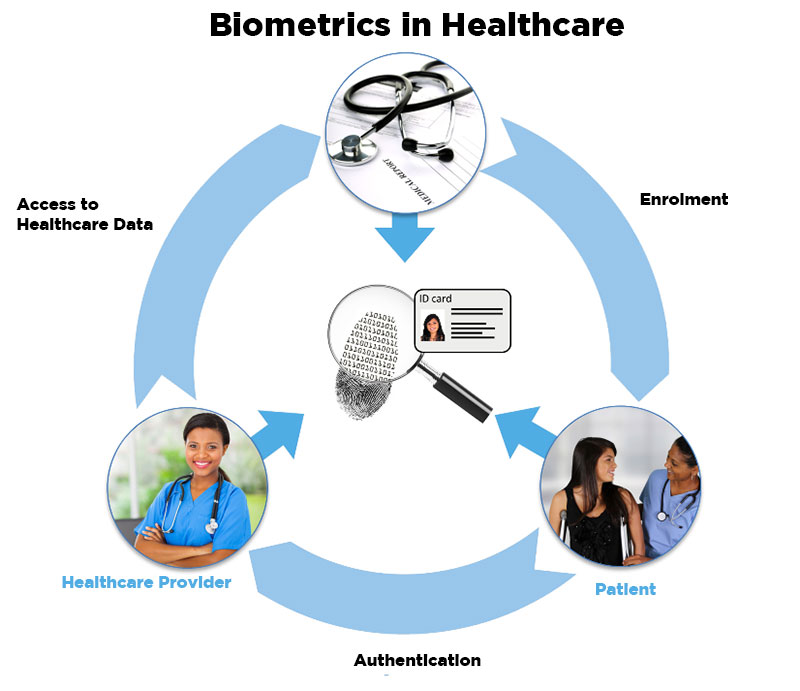 biometrics-in-healthcare