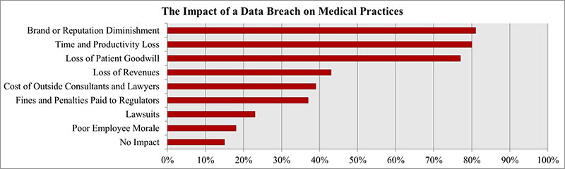 Impact of Healthcare Data Breach