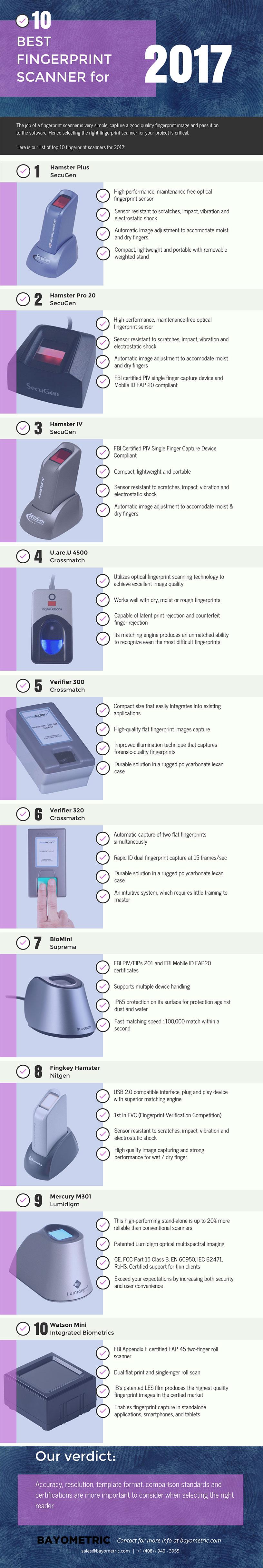 10 Best Fingerprint Scanner 2017