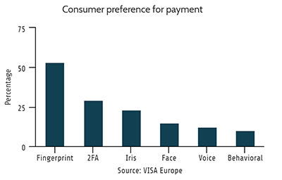 Biometric POS Consumer Preference