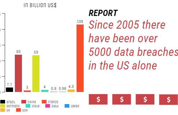 Cybercrime Statistics