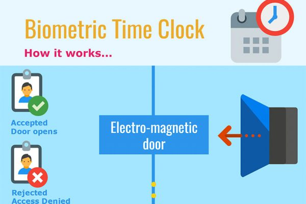 Function of a Biometric Time Clock