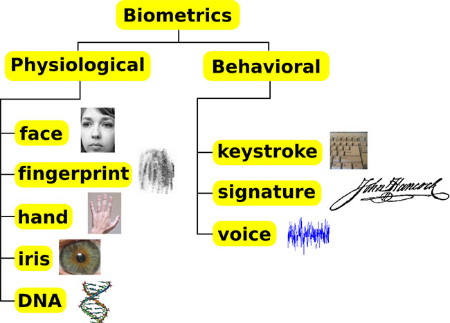 Physiological and Behavioural Biological Traits
