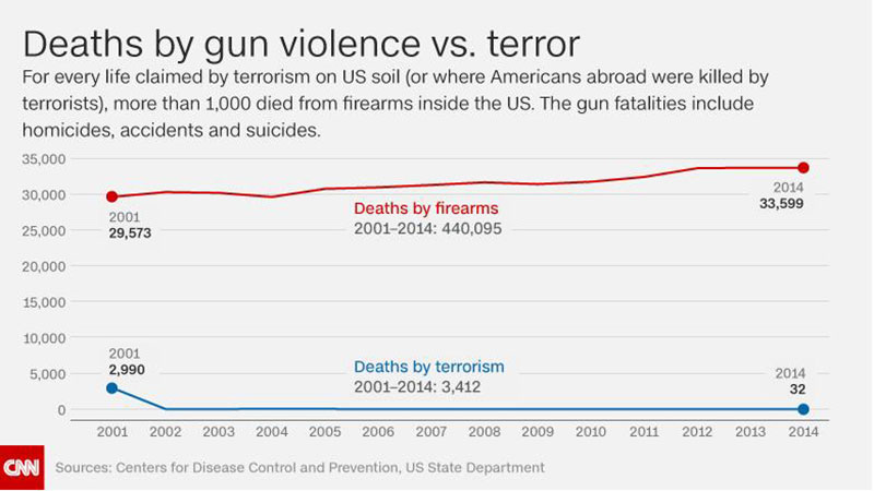 Death in gun violence vs. terrorism