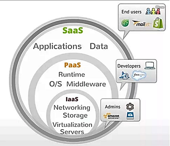 Cloud Computing Service Models