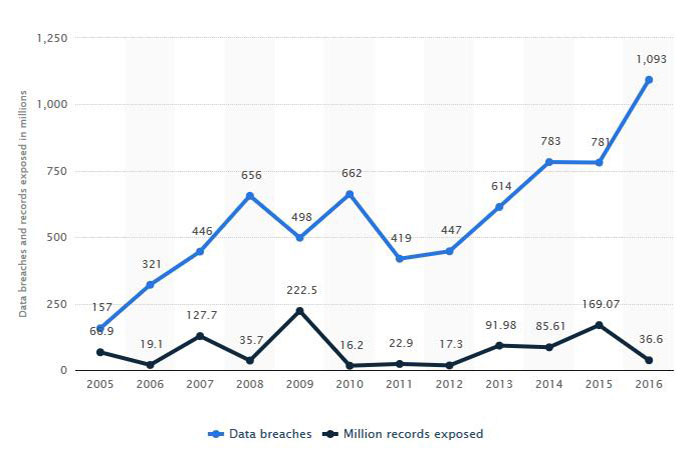 Data Breaches and Number of Records