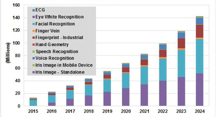 Biometric Device Market