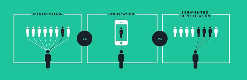 Identification vs. Verification vs. Segmented Identification