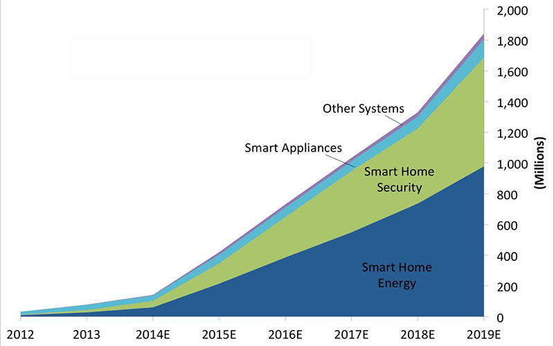 Home Security Solutions Growth