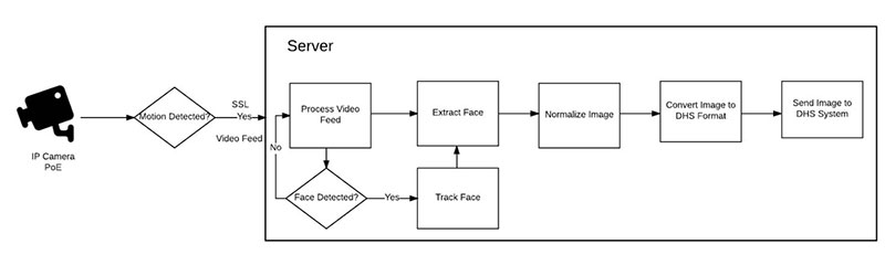 Face Recognition System Project: Capture & Detection
