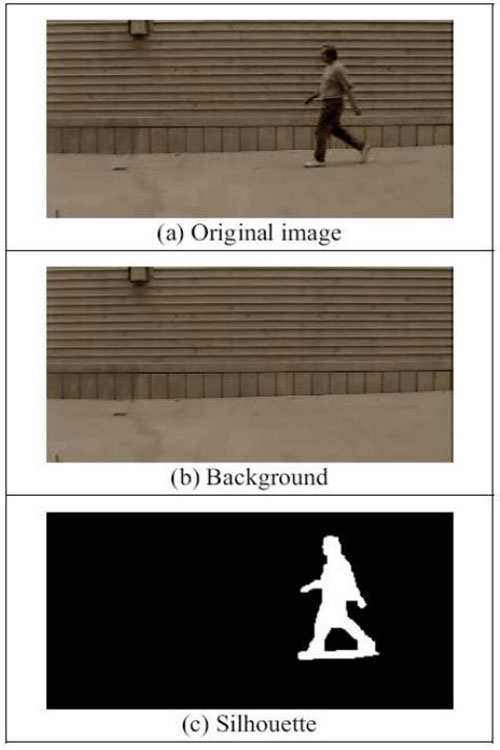 Gait Recognition Can Identify with Manner of Walking