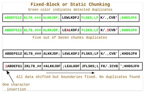 fixed block or static chunking