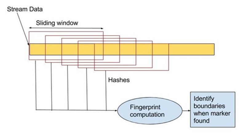 rabin fingerprinting algorithm