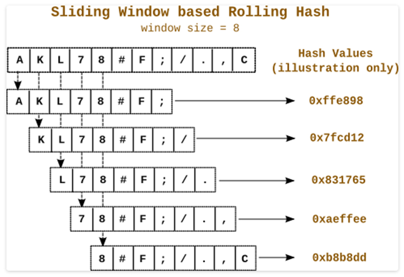sliding windows based rolling hash