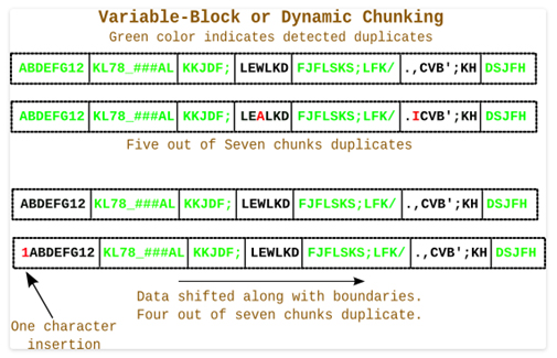 variable block or dynamic chunking