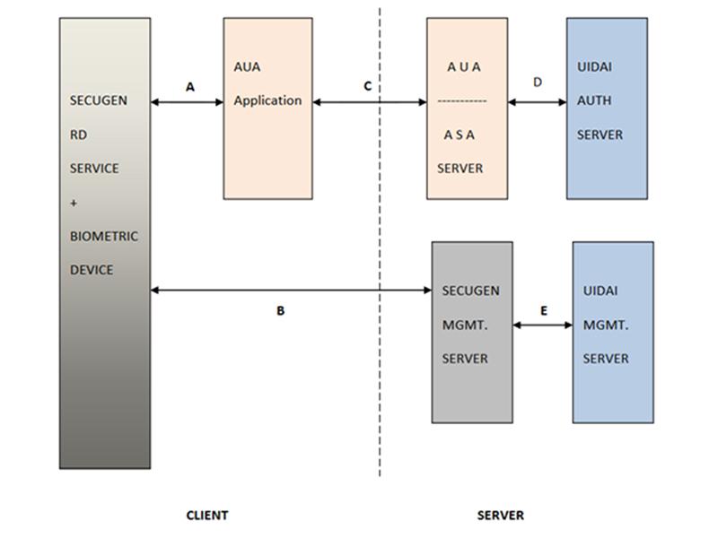 rd-service-architecture